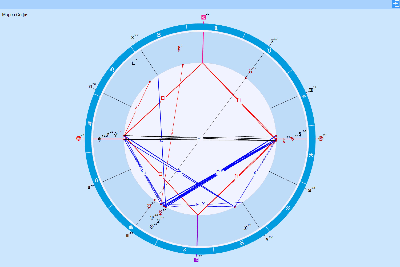 Calendar Astrological Calendar Astrological Program Galaxycalendar