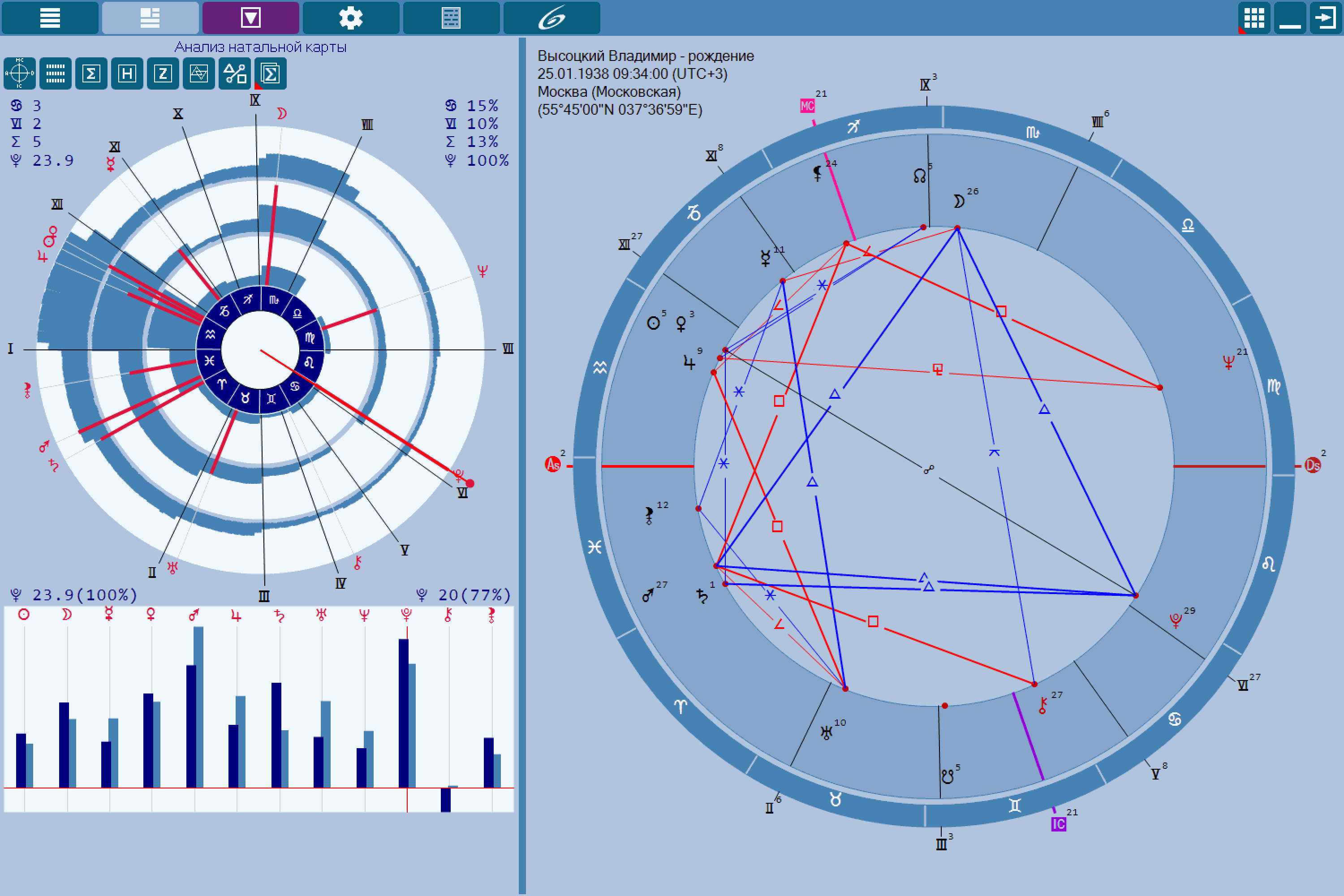Chartanalyzer analyzer of various charts astrological program the natal chart analysis nvjuhfo Gallery