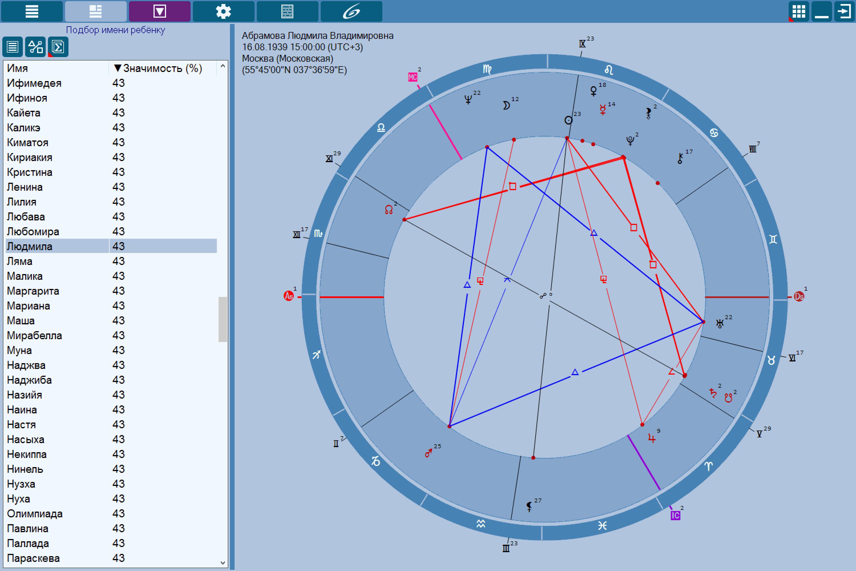 ChartAnalyzer - Analyzer of various charts astrological program