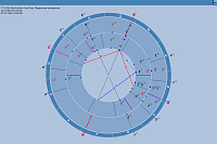 Laboratory - Astrologer's research tool ->Displaying data string